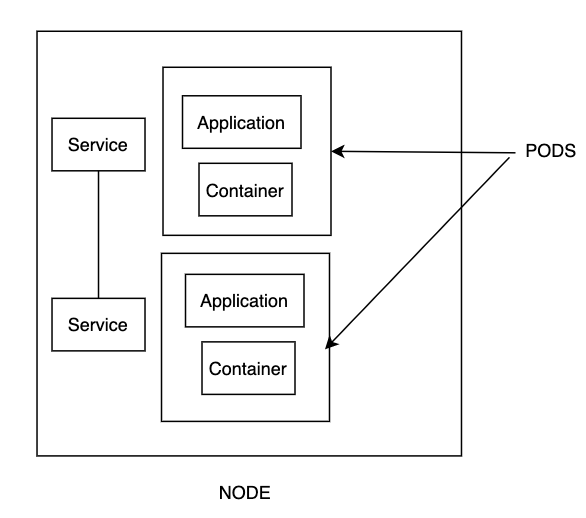 Overview of Kubernetes Components| Service