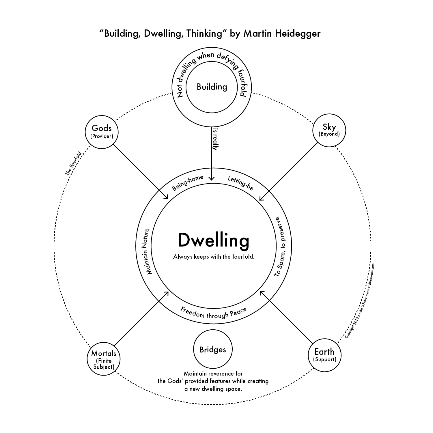 Philosophical Diagram 1 Building Dwelling Thinking