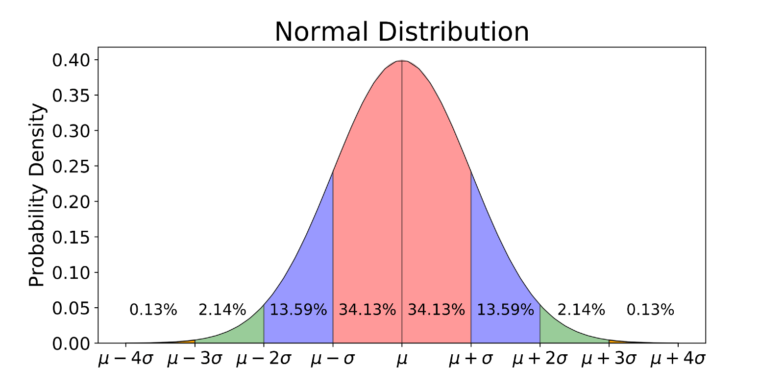 Explaining The 68 95 99 7 Rule For A Normal Distribution