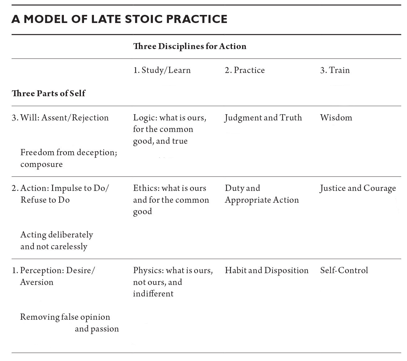 All You Need To Know About Stoicism In One Table Niklas