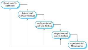 Software Engineering — Software Process and Software