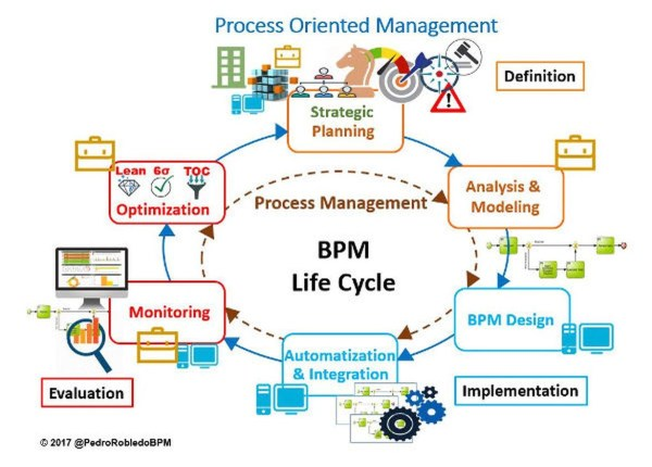 Not enough with an independent Management of a Process