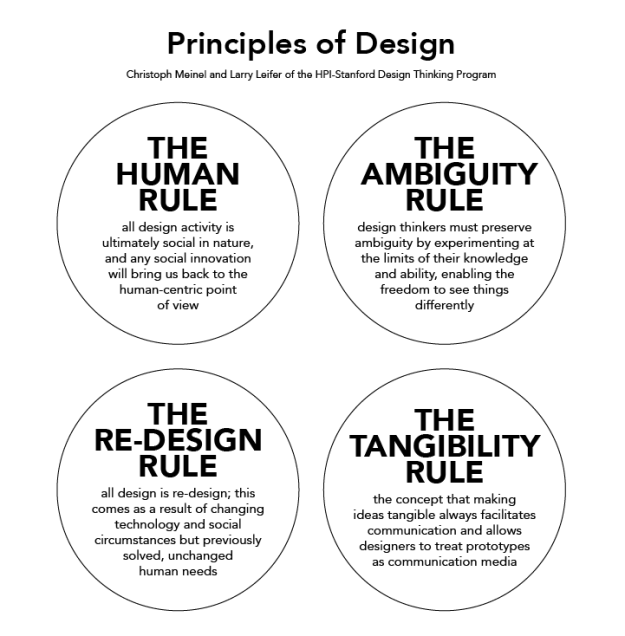 design thinking principles & the therapeutic alliance