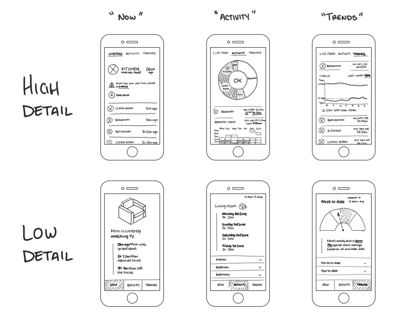The Essence Of Meaningful Product Design Ux Planet