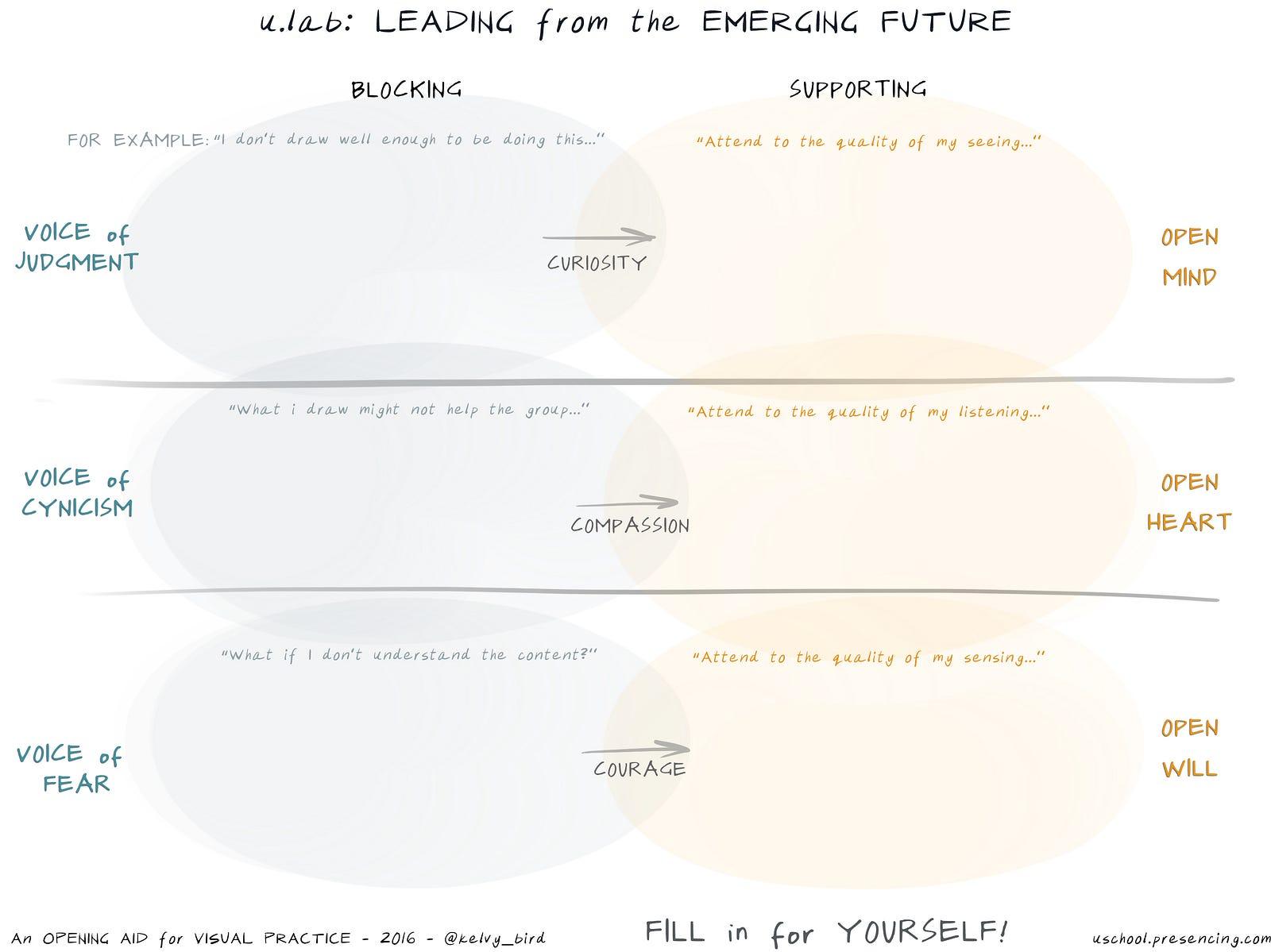 Transformational Literacy Benefit Mindset Medium