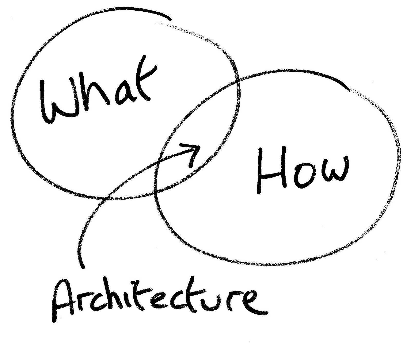 7 Enterprise Architecture Principles To Keep In Mind While Building Your Next Product