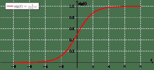 Image result for logistic regression