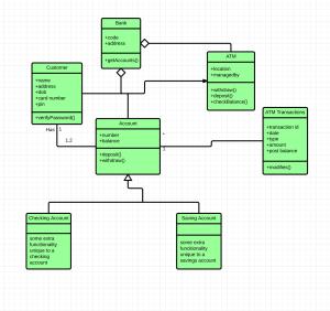 UML CLASS DIAGRAM EXAMPLE – Salma – Medium
