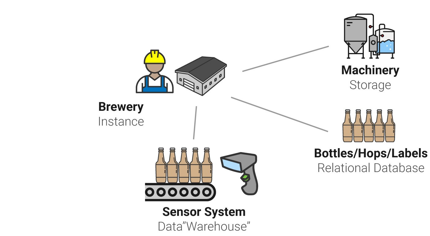 Amazon Web Services Aws Explained By Operating A Brewery