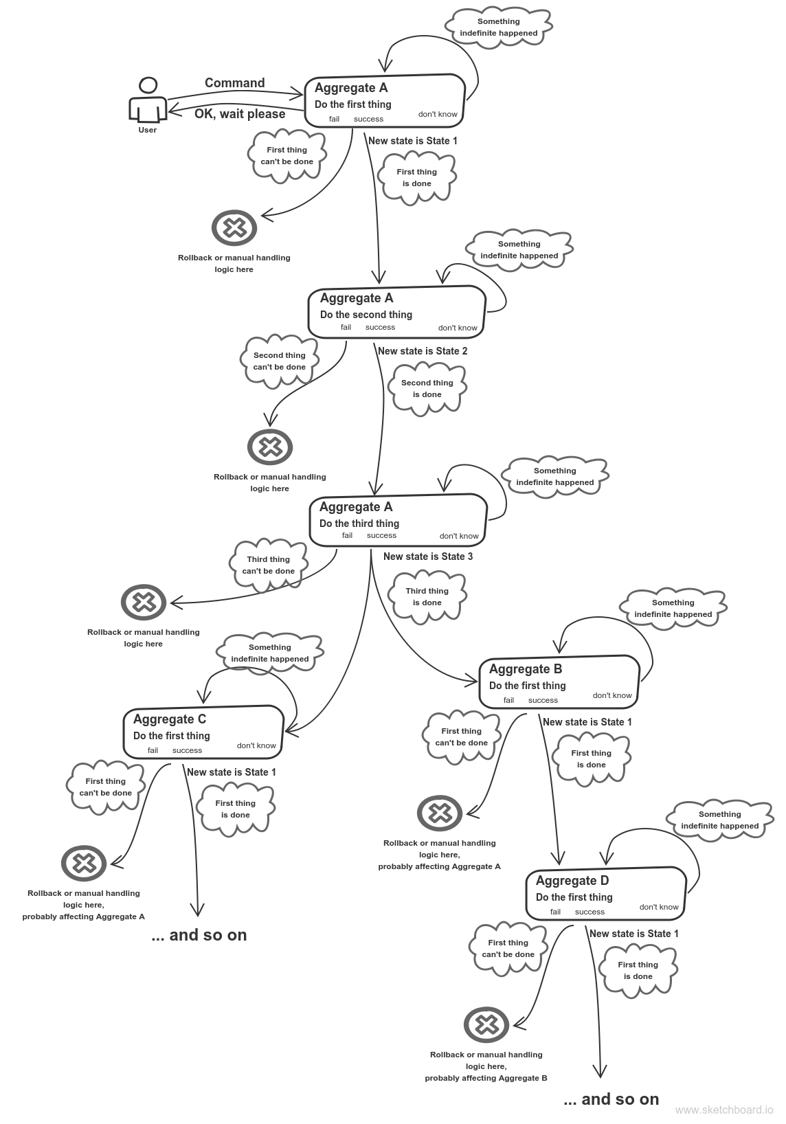 Example Of Service Boundaries Identification Hacker Noon