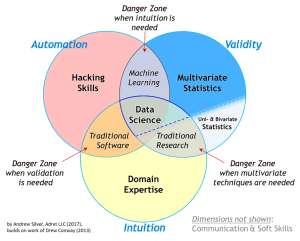 The Essential Data Science Venn Diagram – Towards Data Science