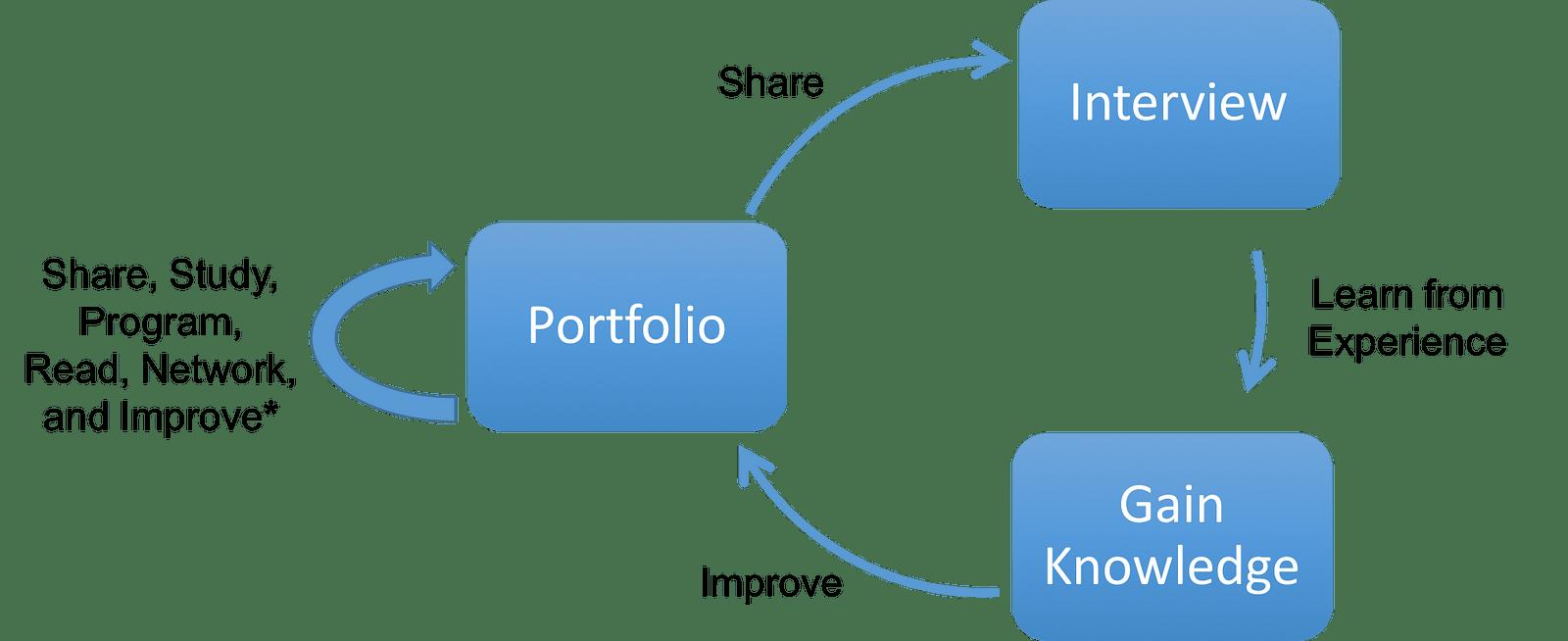 Building Portfolio Interview