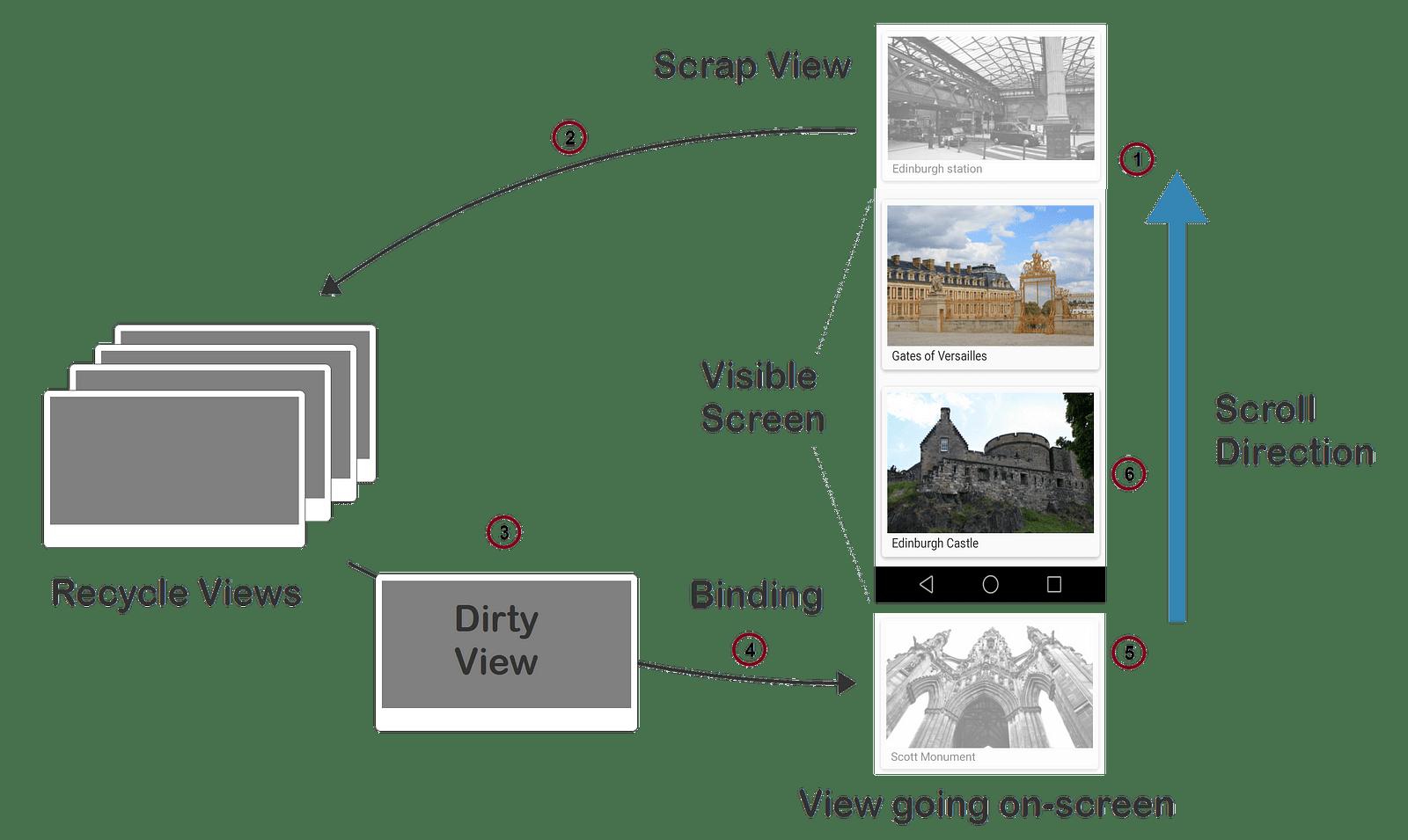 Scrapviews And View Cache Dhruvam Sharma Medium