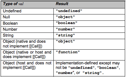 Null and typeof – JavaScript Refined