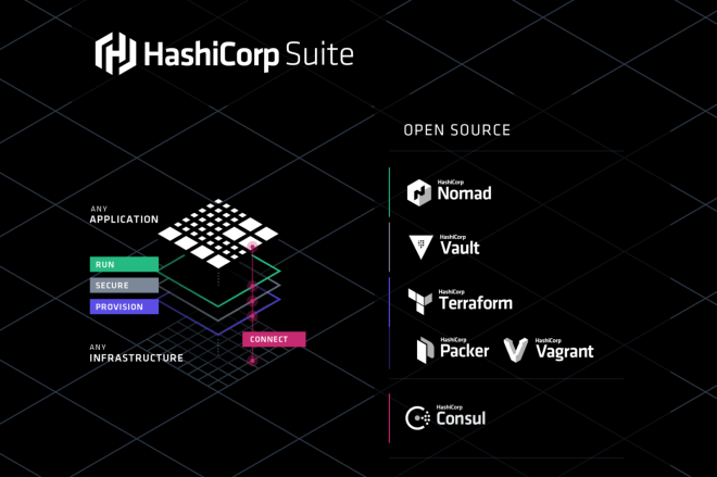 Bilderesultat for hashicorp suite
