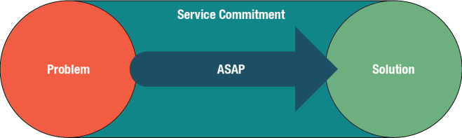 A single service path