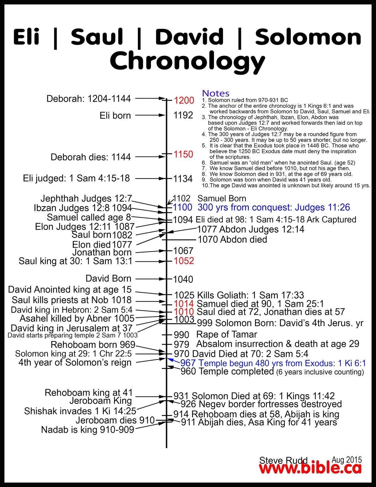A Timeline Of World History Jessica Lim Medium