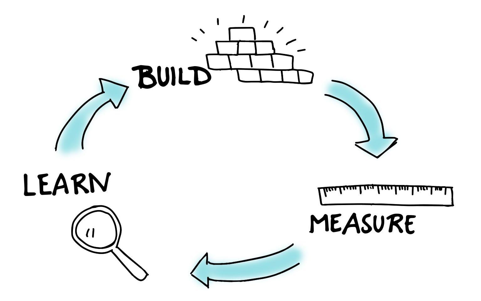Ingin Memulai Startup Pastikan Anda Memahami Metodologi