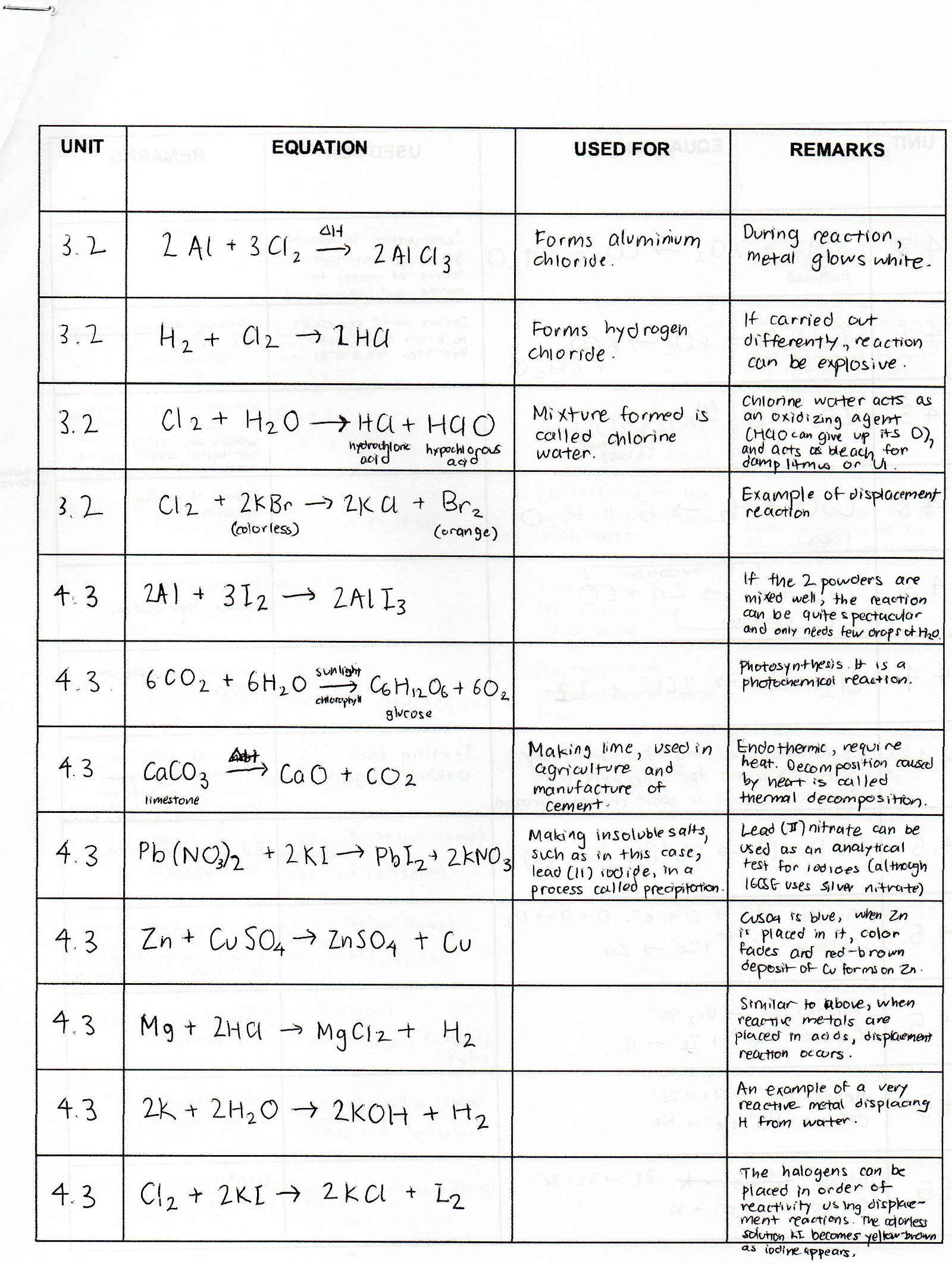 Chemistry Formulas And Equations Review