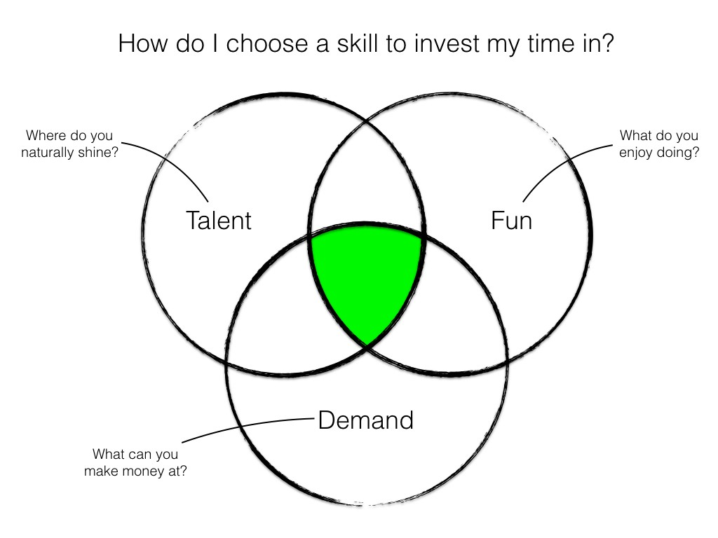 The Freedom Diagram How To Pick Career Skills Personal