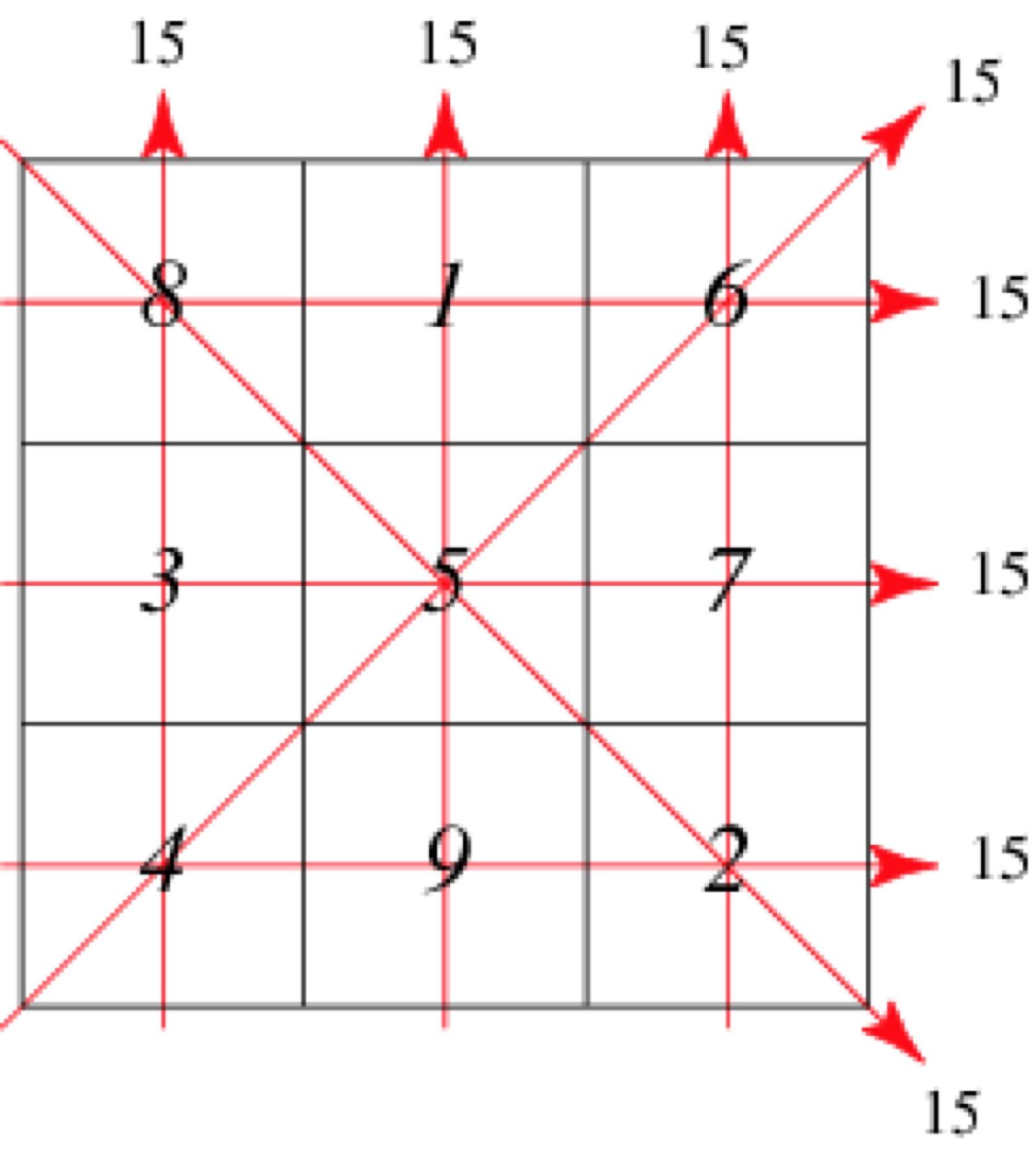 Quadrati Magici Matematica E Pensiero Occulto Through The Optic Glass Medium