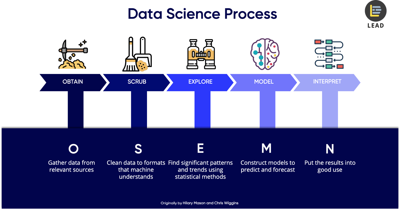 5 Steps Of A Data Science Project Lifecycle Towards Data