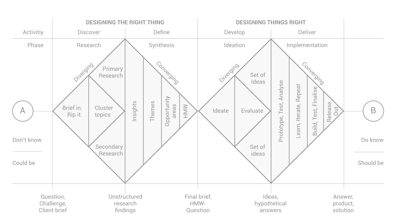 Doing The Right Things And Doing Things Right A Design