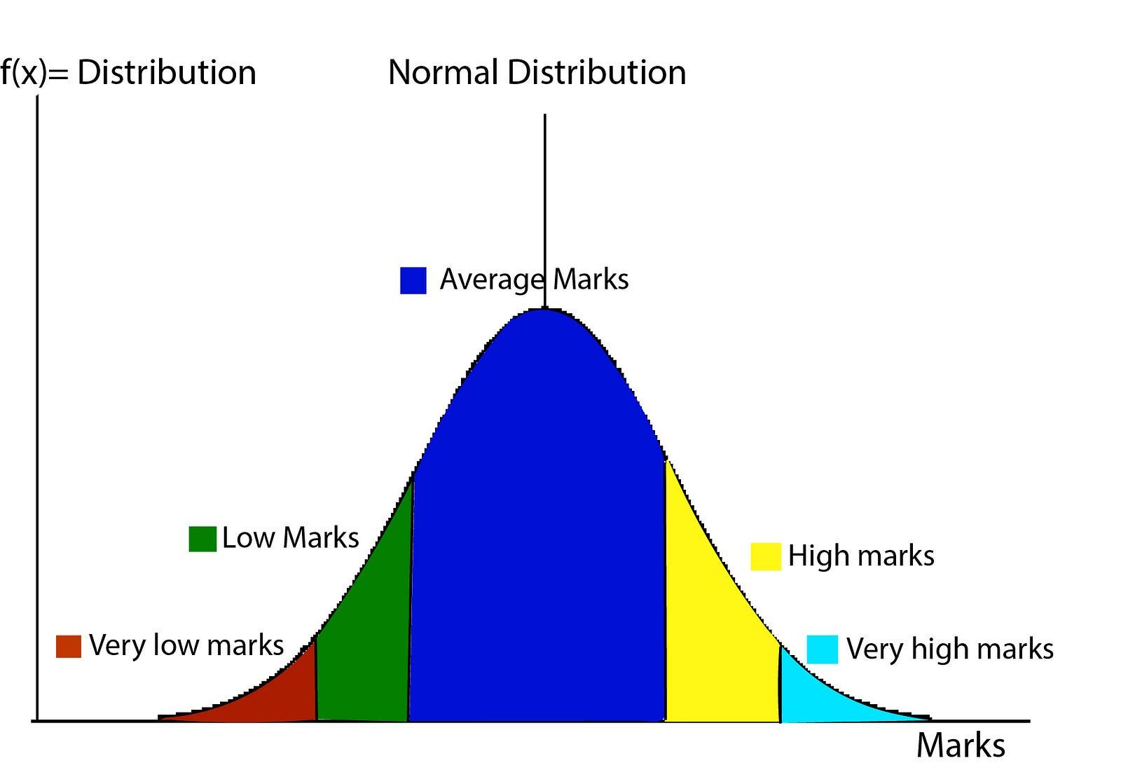 Normal Distribution Karthik Katragadda Medium