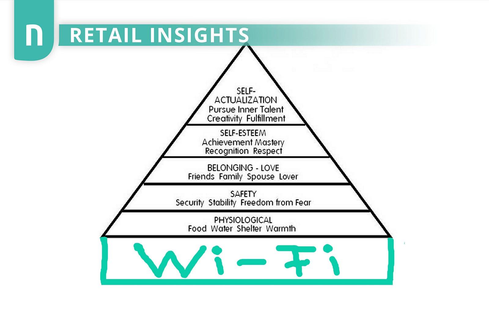 Wi Fi The New Basis Of Maslow S Pyramid Of Human Needs
