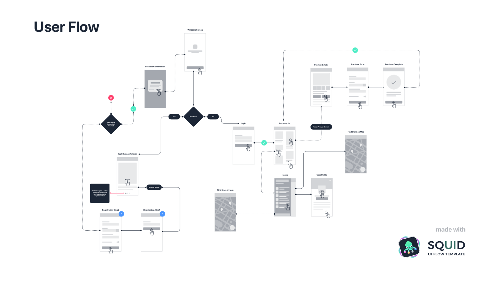 User Journey Maps Or User Flows What To Do First Design Sketch Medium