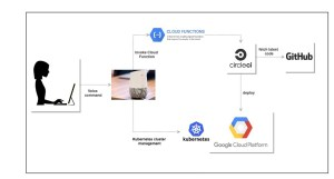 Let's talk Deployments with Google Home, CircleCI and