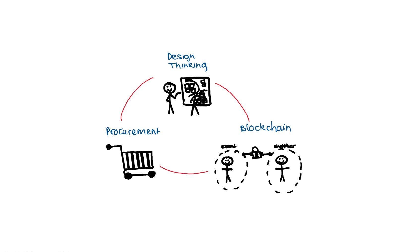Design Thinking To Explore Blockchain In Procurement