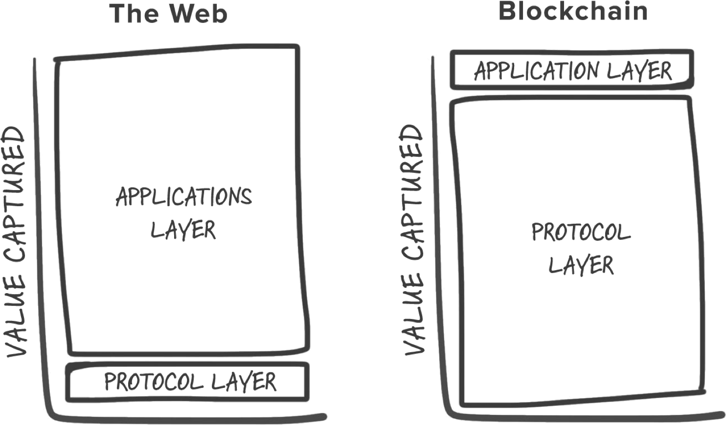 Blockchain Puzzle Pieces Understanding Application Stacks