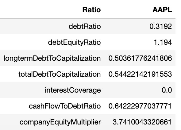Financial Debt Ratios Apple—Python for Finance