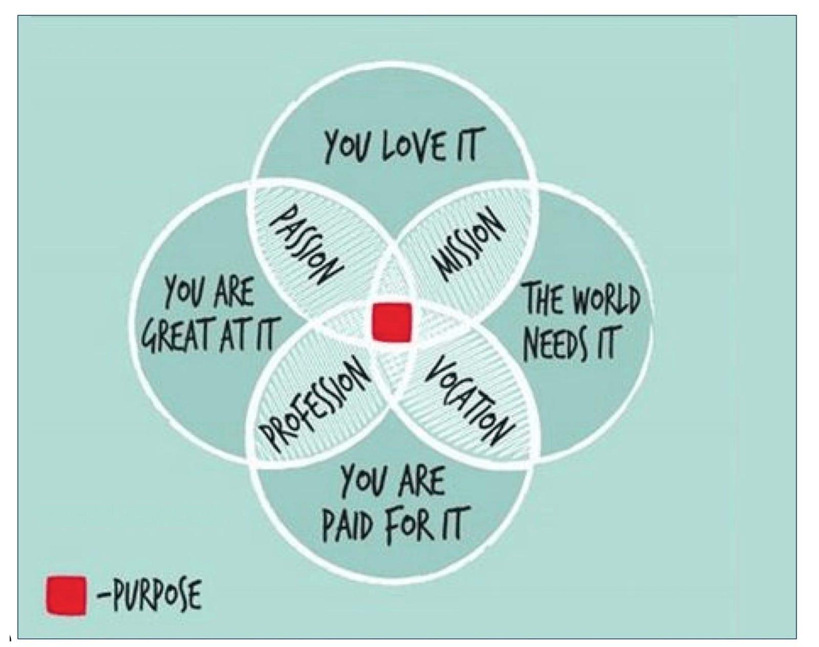 Ikigai Finding Purpose In The Corporate World Corporate