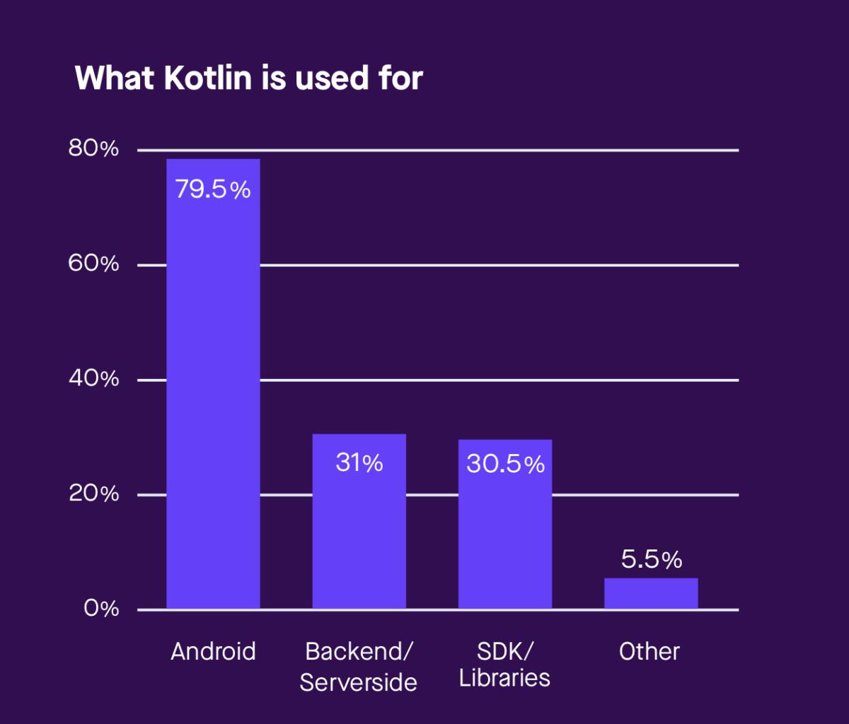 5 เหตุผลที่ Android Developer ควรจะเปลี่ยนมาใช้ Kotlin | Skooldio Blog