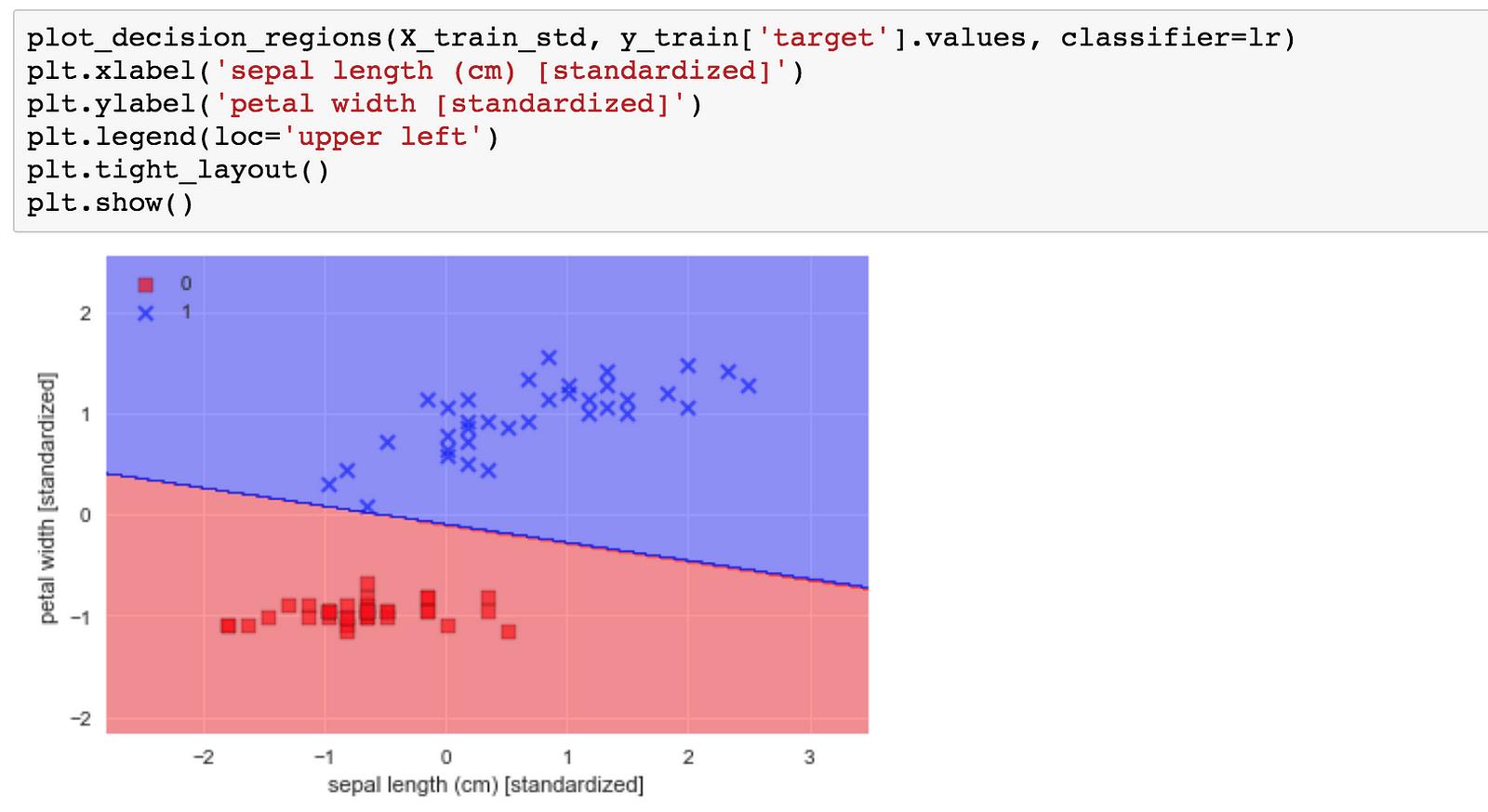 [資料分析&機器學習] 第3.3講:線性分類-邏輯斯回歸(Logistic Regression) 介紹