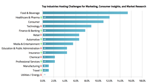 Top Industries Hosting Challenges for Marketing, Consumer Insight, and Market Research - MindSumo