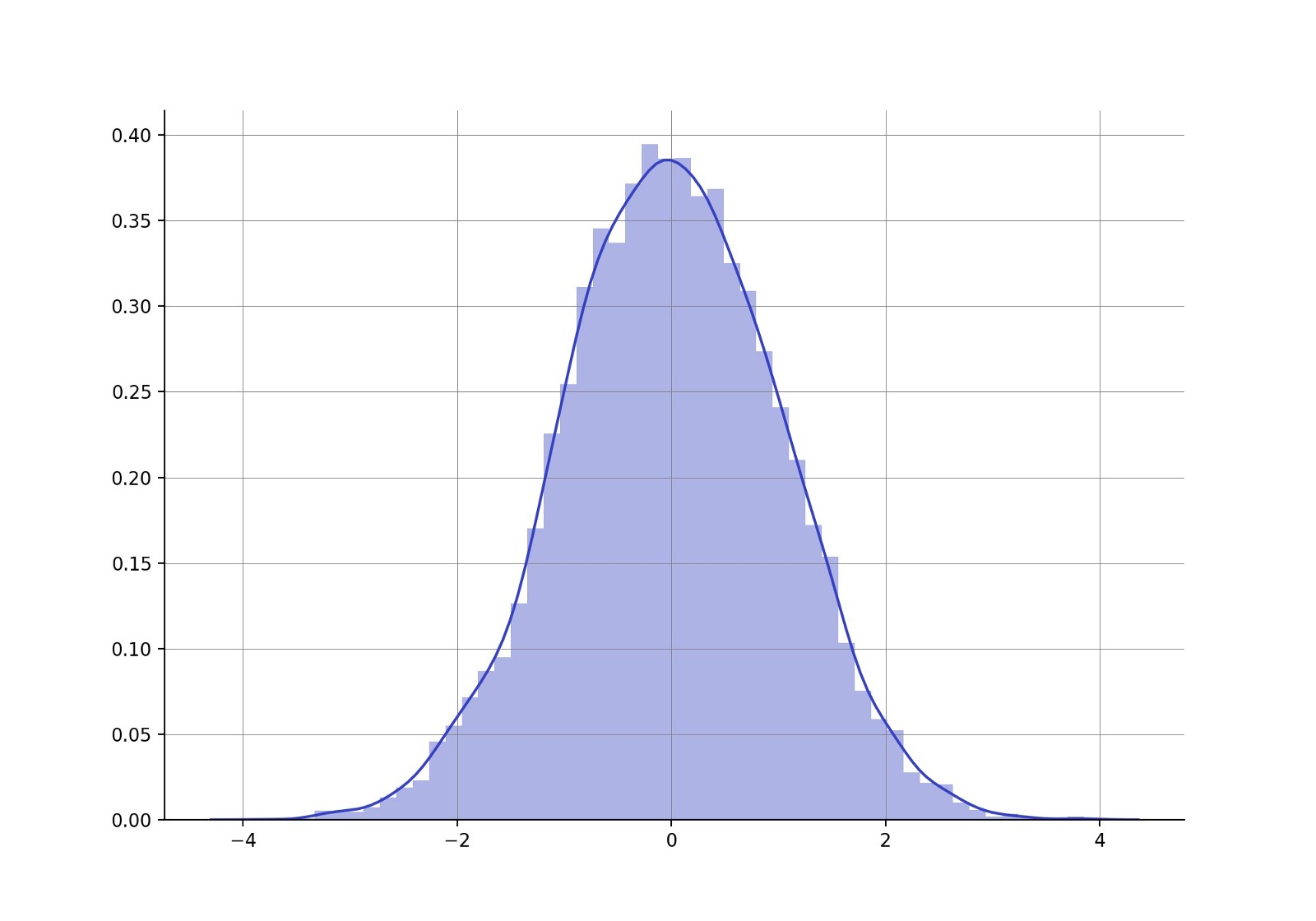 Hypothesis Testing In Real Life Towards Data Science