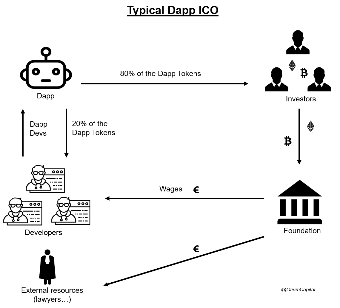 Token Economy 101 Or Why Blockchain Powered Decentralized