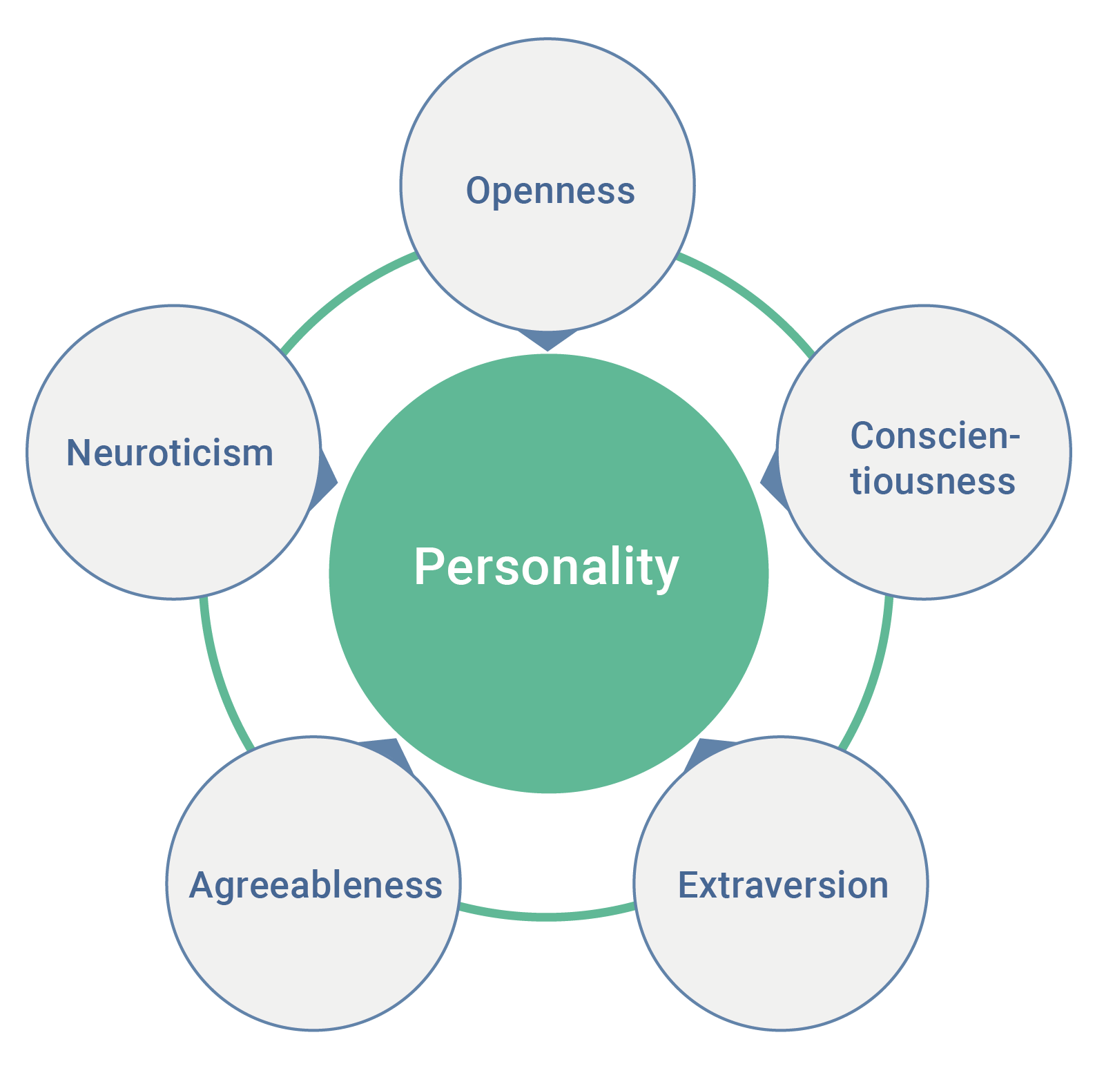 New Global Study Defines 4 Personality Types From Self