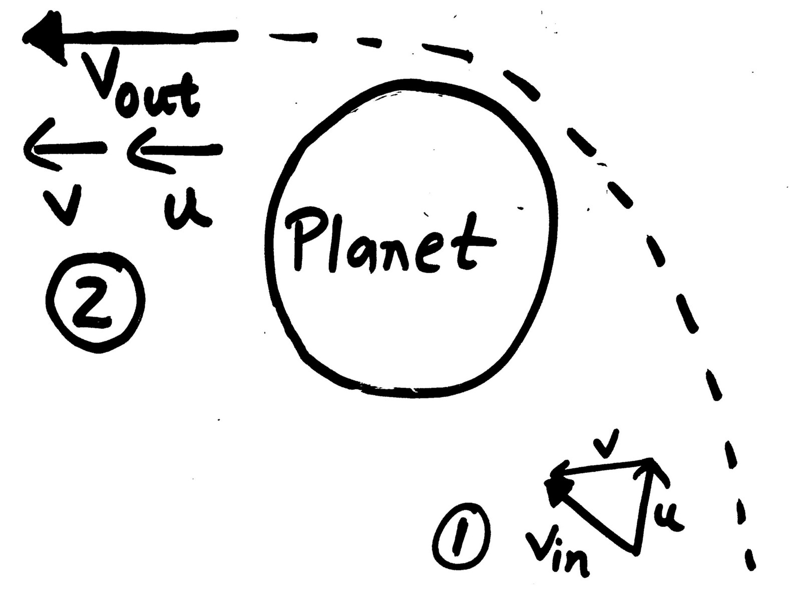 Gravity Assists Explained Simply How The Voyager