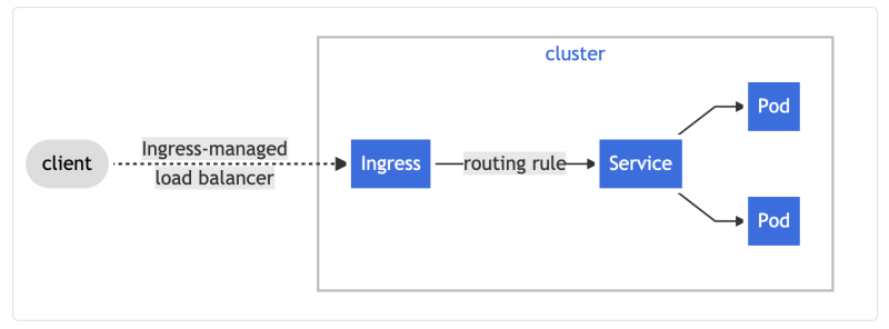 Overview of Kubernetes Components| Ingress