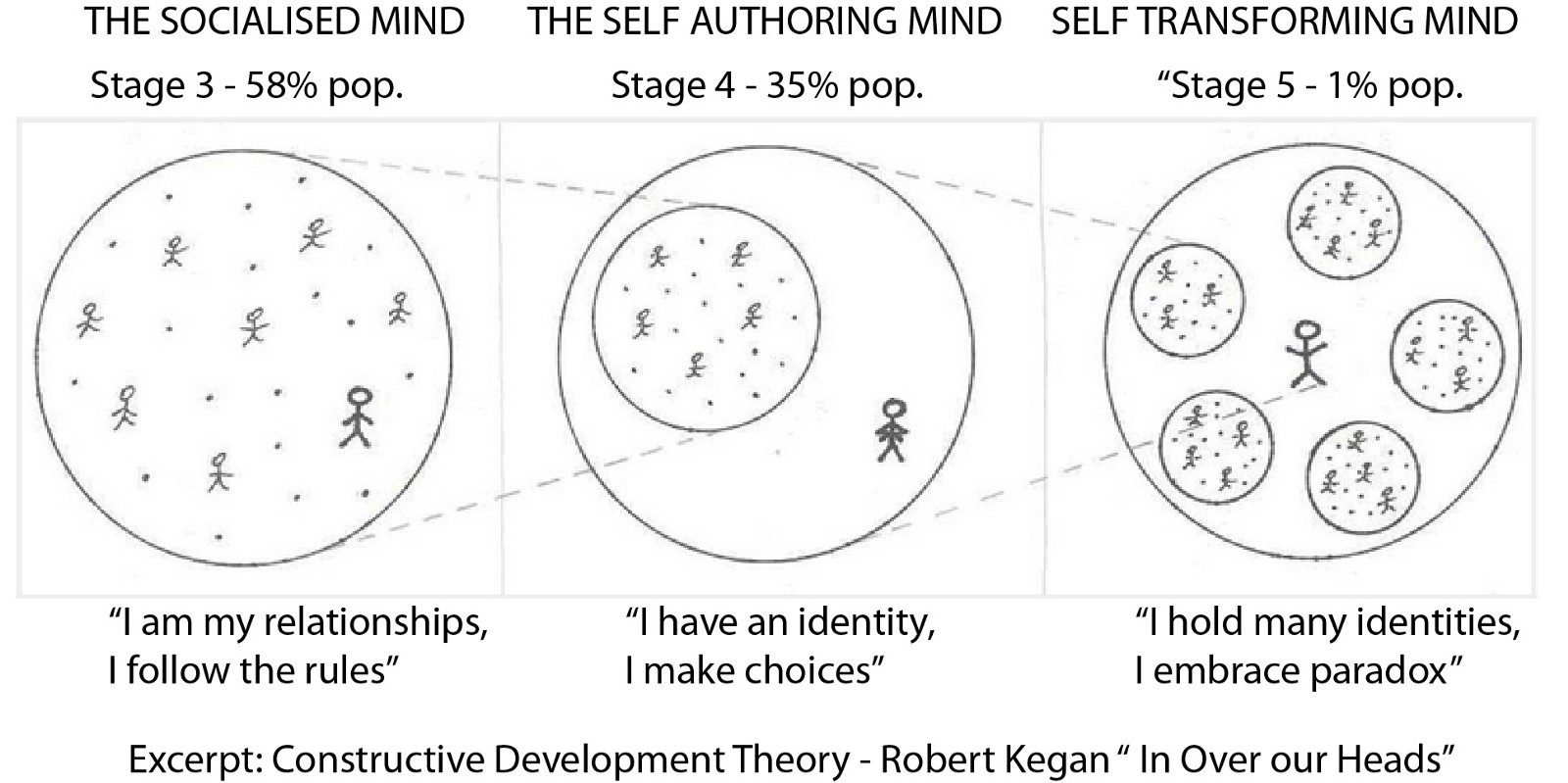 Part 1 How To Be An Adult Kegan S Theory Of Adult