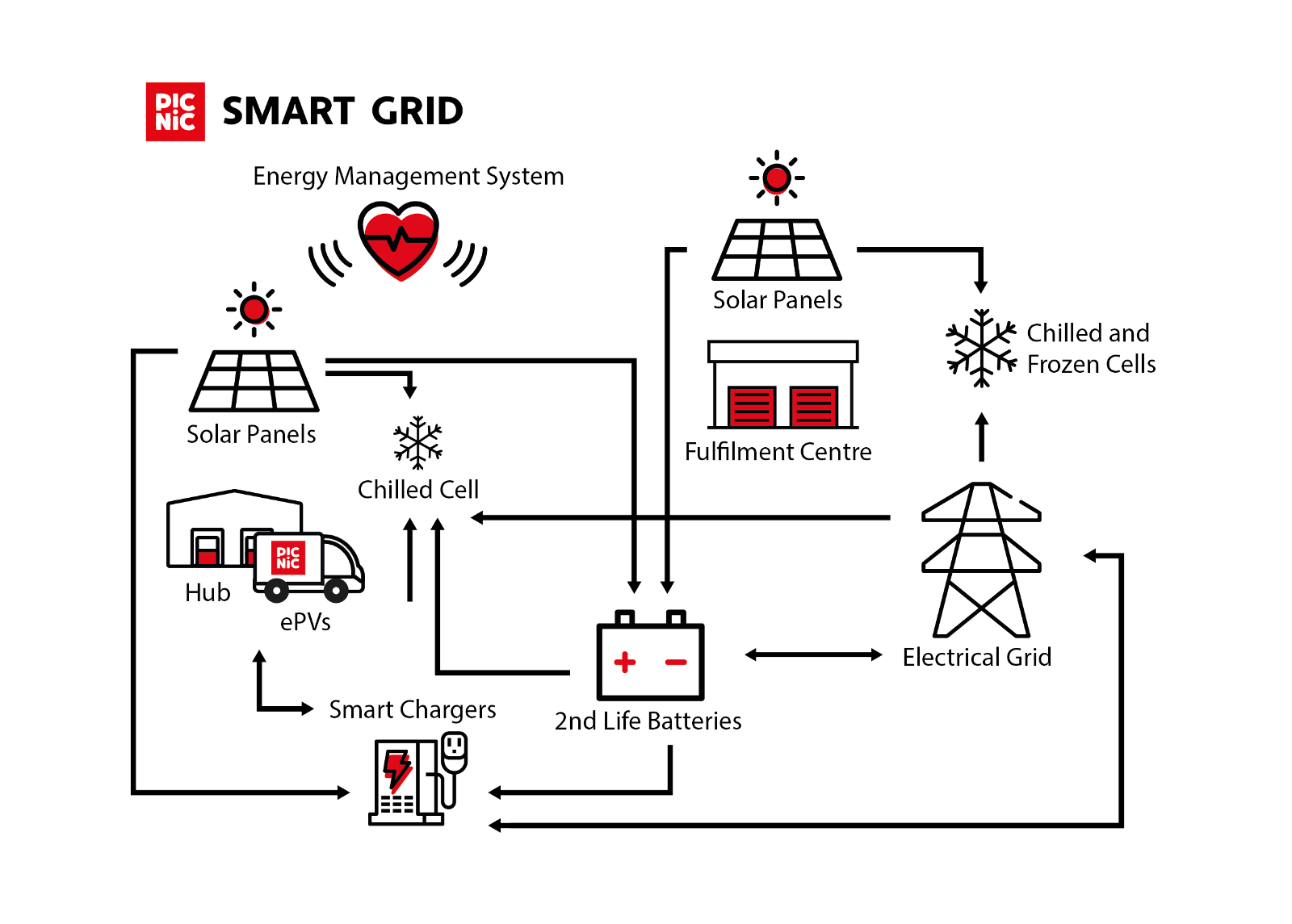 Picnic Designing The Smart Grid Life S A Picnic Medium
