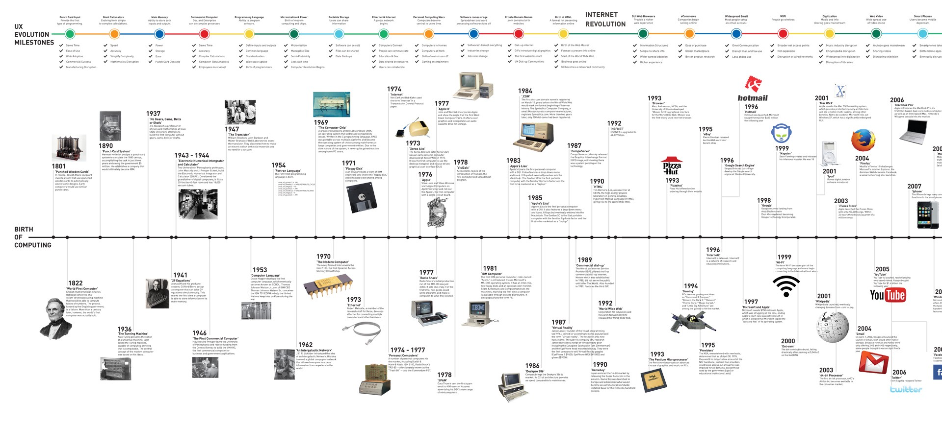 Timeline Computer History