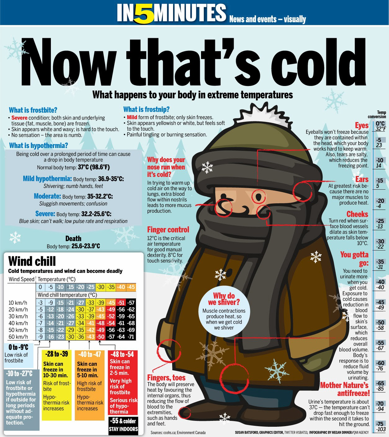 Handy Facts About Hypothermia Frostbite And Other Cold