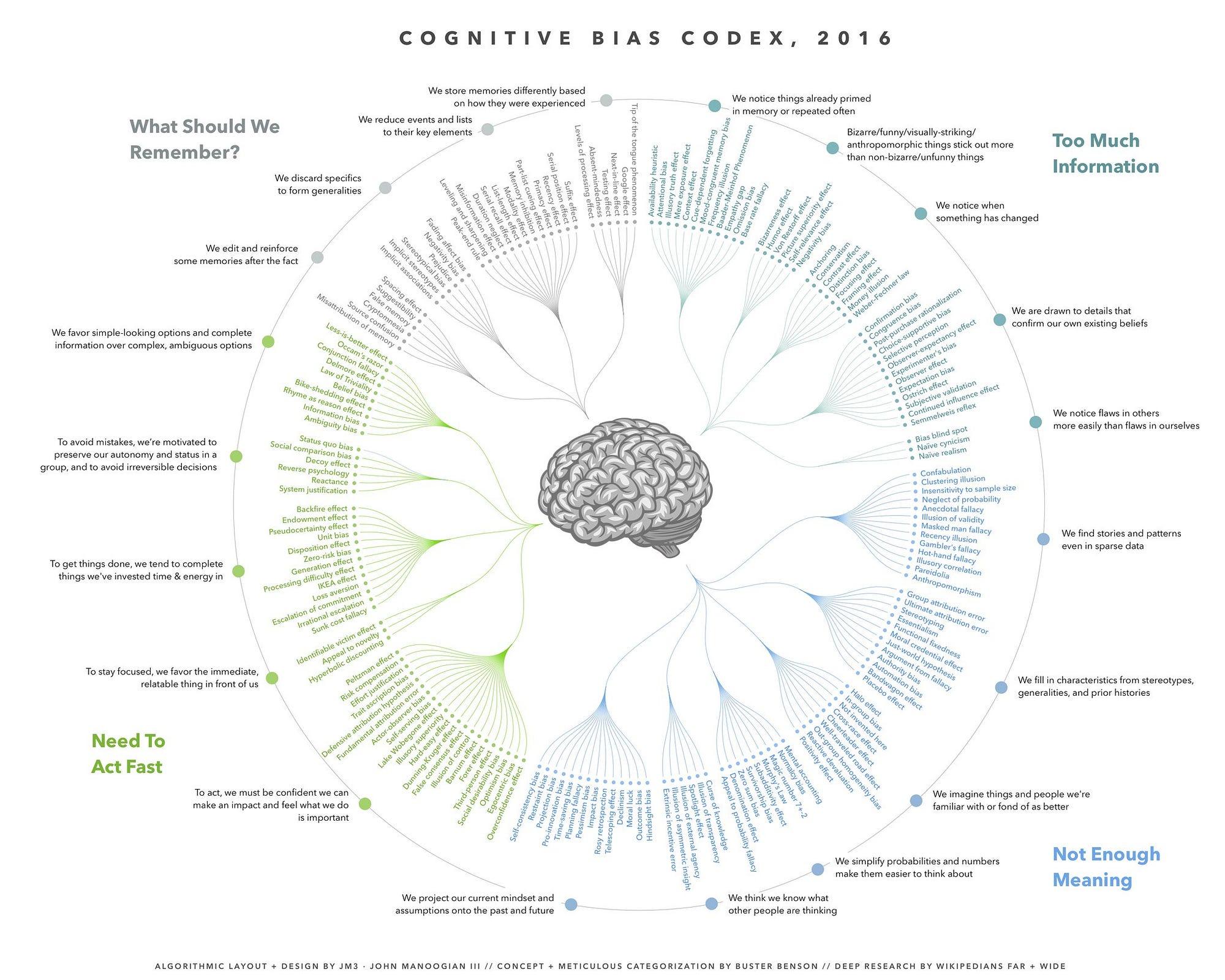 Cognitive Bias Cheat Sheet Better Humans