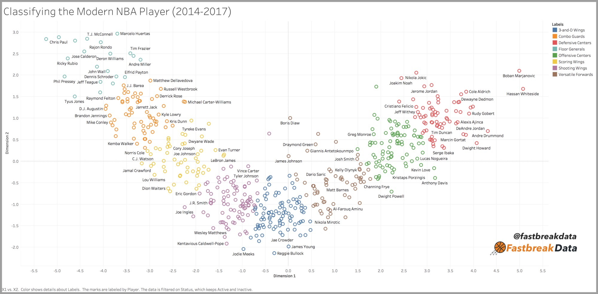 Using Machine Learning To Find The 8 Types Of Players In