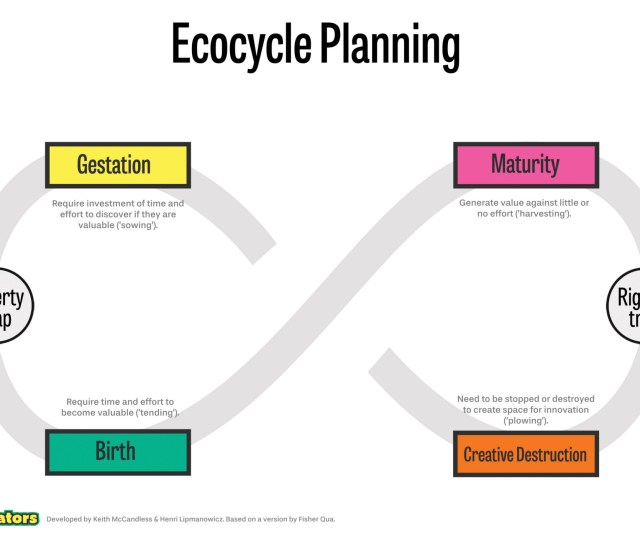 The Work That We Do In Daily Life Can Be Plotted Onto This Cycle We Often Embark On Activities That May Become Valuable At Some Point But Require Our